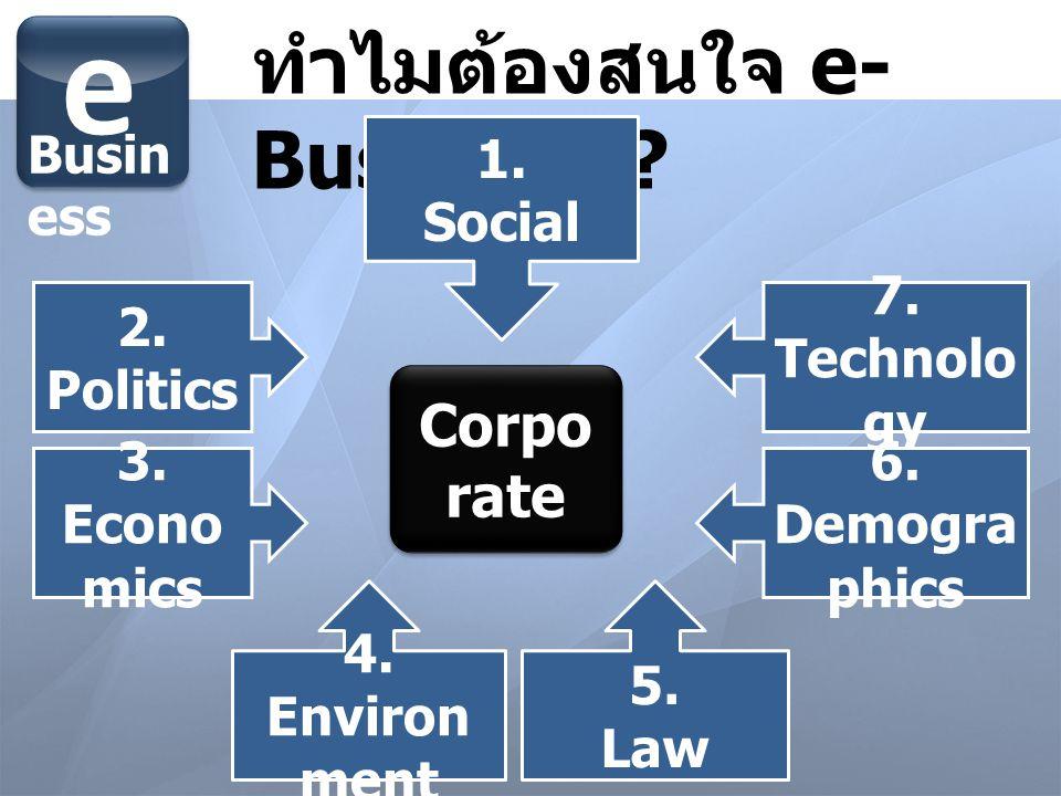 ทำไมต้องสนใจ e- Business ? e Busin ess 1. Social 2. Politics 3. Econo mics 4. Environ ment 7. Technolo gy 6. Demogra phics 5. Law Corpo rate