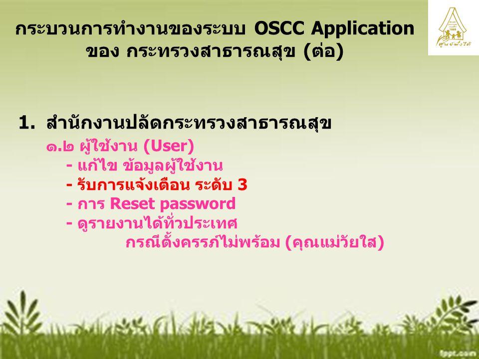 1152 กระบวนการทำงานของระบบ OSCC Application ของ กระทรวงสาธารณสุข (ต่อ) 1.สำนักงานปลัดกระทรวงสาธารณสุข ๑.๒ ผู้ใช้งาน (User) - แก้ไข ข้อมูลผู้ใช้งาน - รับการแจ้งเตือน ระดับ 3 - การ Reset password - ดูรายงานได้ทั่วประเทศ กรณีตั้งครรภ์ไม่พร้อม (คุณแม่วัยใส)