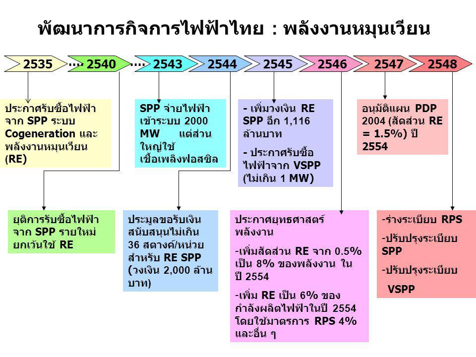 พัฒนาการกิจการไฟฟ้าไทย : พลังงานหมุนเวียน 2548 ประกาศรับซื้อไฟฟ้า จาก SPP ระบบ Cogeneration และ พลังงานหมุนเวียน (RE) ยุติการรับซื้อไฟฟ้า จาก SPP รายใ