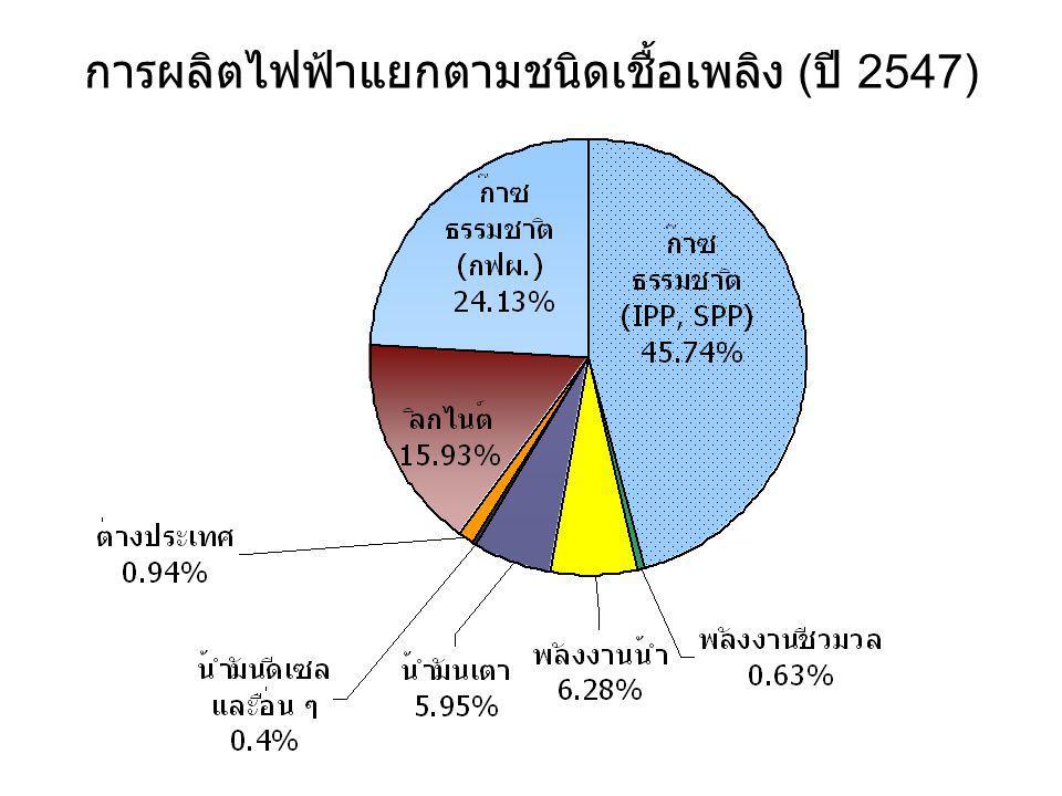 การผลิตไฟฟ้าแยกตามชนิดเชื้อเพลิง ( ปี 2547)