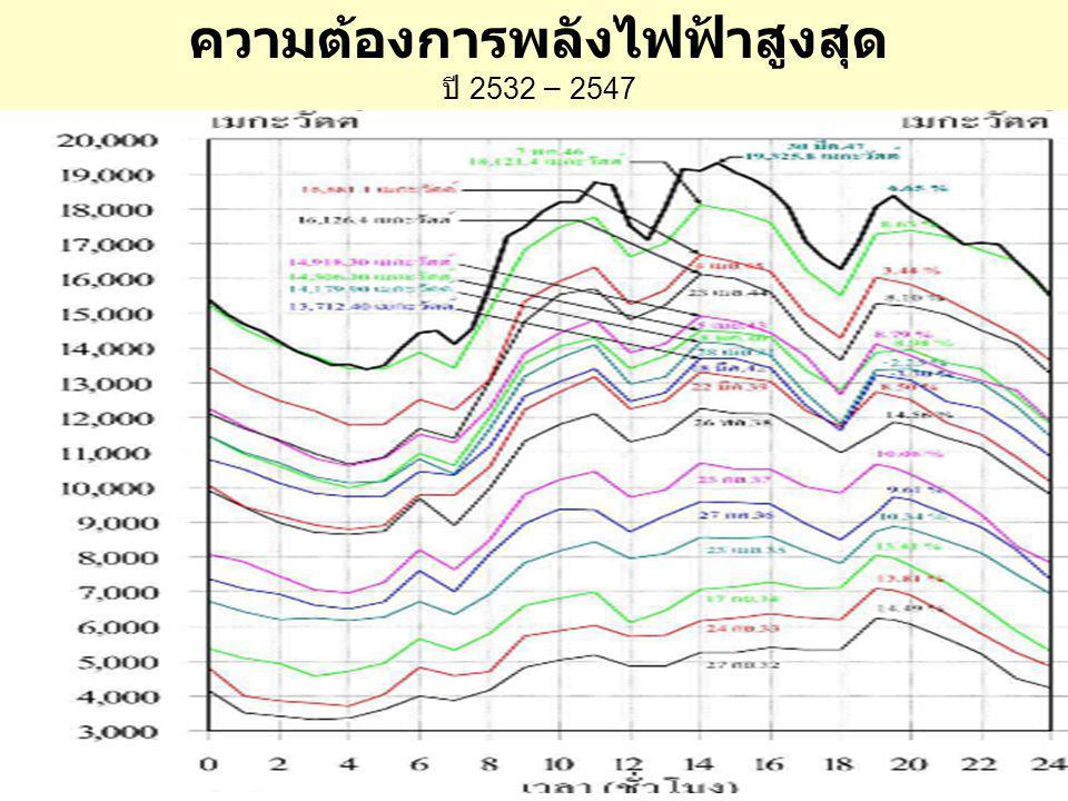 ความต้องการพลังไฟฟ้าสูงสุด ปี 2532 – 2547