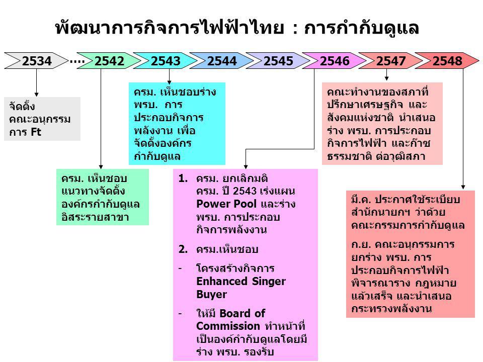 พัฒนาการกิจการไฟฟ้าไทย : การกำกับดูแล 25342542254325442545254625472548.... จัดตั้ง คณะอนุกรรม การ Ft ครม. เห็นชอบ แนวทางจัดตั้ง องค์กรกำกับดูแล อิสระร