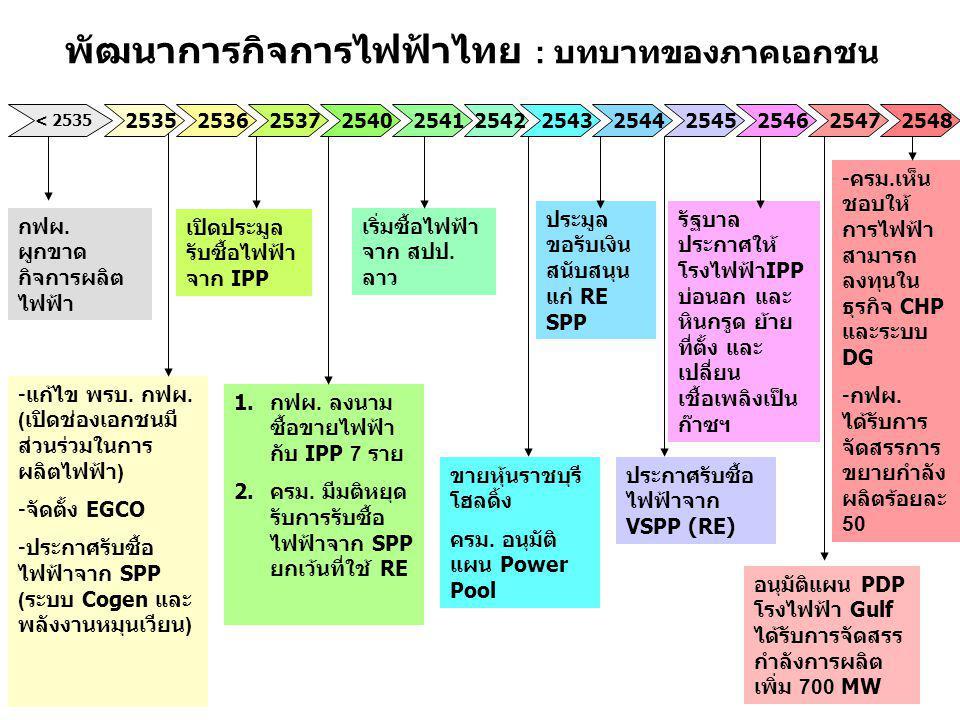 พัฒนาการกิจการไฟฟ้าไทย : พลังงานหมุนเวียน 2548 ประกาศรับซื้อไฟฟ้า จาก SPP ระบบ Cogeneration และ พลังงานหมุนเวียน (RE) ยุติการรับซื้อไฟฟ้า จาก SPP รายใหม่ ยกเว้นใช้ RE SPP จ่ายไฟฟ้า เข้าระบบ 2000 MW แต่ส่วน ใหญ่ใช้ เชื้อเพลิงฟอสซิล ประมูลขอรับเงิน สนับสนุนไม่เกิน 36 สตางค์ / หน่วย สำหรับ RE SPP ( วงเงิน 2,000 ล้าน บาท ) 2547 2546 2545 2544 2543 2540 2535....