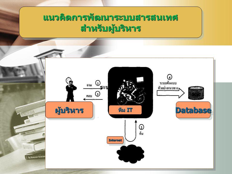 LOGO แนวคิดการพัฒนาระบบสารสนเทศ สำหรับผู้บริหาร ผู้บริหารผู้บริหารDatabaseDatabase InternetInternet ทีม IT ระบบ ปฏิทินทำงาน