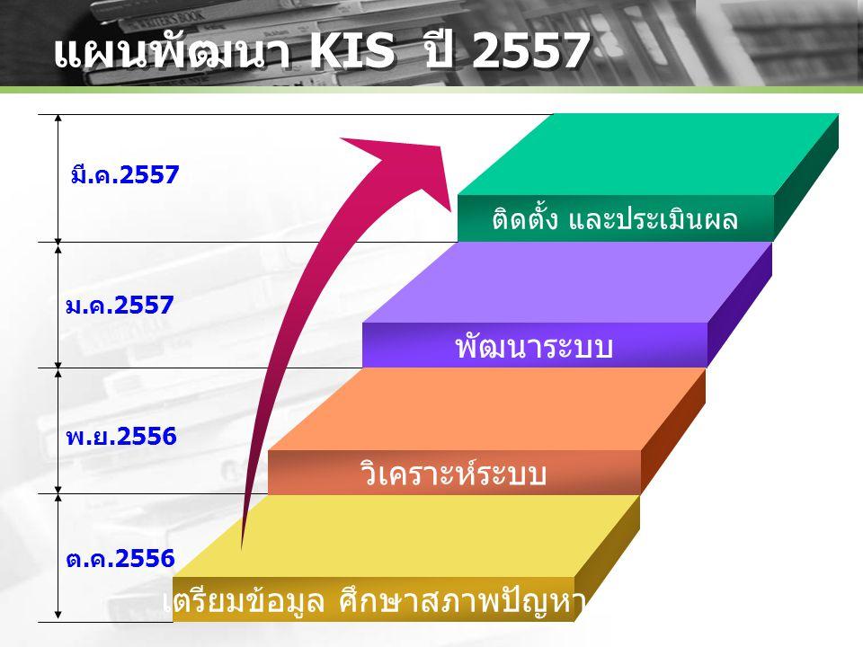 แผนพัฒนา KIS ปี 2557 ติดตั้ง และประเมินผล พัฒนาระบบ วิเคราะห์ระบบ เตรียมข้อมูล ศึกษาสภาพปัญหา Add Your Text ม.ค.2557 พ.ย.2556 ต.ค.2556 มี.ค.2557