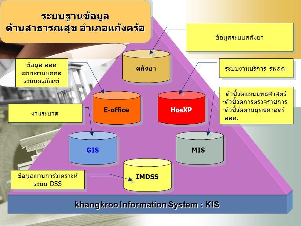 LOGO khangkroo Information System : KIS คลังยา E-office GIS HosXP MIS IMDSS ข้อมูล สสอ ระบบงานบุคคล ระบบครุภัณฑ์ ข้อมูล สสอ ระบบงานบุคคล ระบบครุภัณฑ์