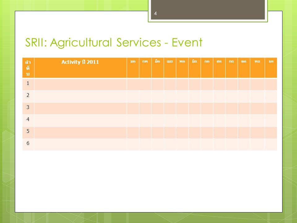 Technology Roadmap SRII: Agricultural Services Driver & Trend Marketing การจัดการความรู้ (KM) คุณภาพมาตรฐานการผลิตและ ผลิตภัณฑ์ทางการเกษตร การจัดการสิ่งแวดล้อมทางการ เกษตร การบริการความรู้ภาคเกษตร การจัดการไร่นา (Farm Management) การสนับสนุนจากภาครัฐ Customer เกษตกร/สถาบันเกษตกร องค์กรระดับชุมชน นักวิจัย ผู้บริโภคภายในและต่างประเทศ ผู้ประกอบการด้านการเกษตร ภาคการศึกษา Product / Service / Application เทคโนโลยีภูมิสารสนเทศ (GIS/RS) ระบบ Precision Farming อุปกรณ์ตรวจสอบคุณภาพ มาตรฐาน อุปกรณ์ตรวจวัดสภาพอากาศ ระบบ One-Stop Services ศูนย์ข้อมูลเพื่อการเกษตร Sensor Network สำหรับการ ตรวจวัดทางการเกษตร RFID Technolog y Year 25542555255625572558 5 ข้อมูล ธ.ค.2552