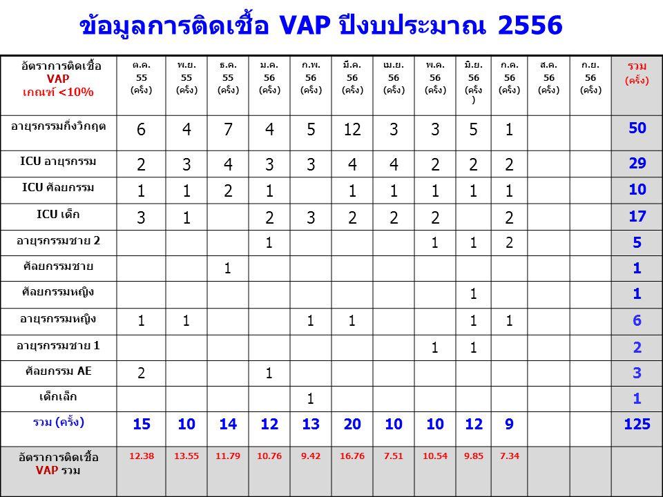 อัตราการติดเชื้อ VAP เกณฑ์ <10% ต.ค.55 (ครั้ง) พ.ย.