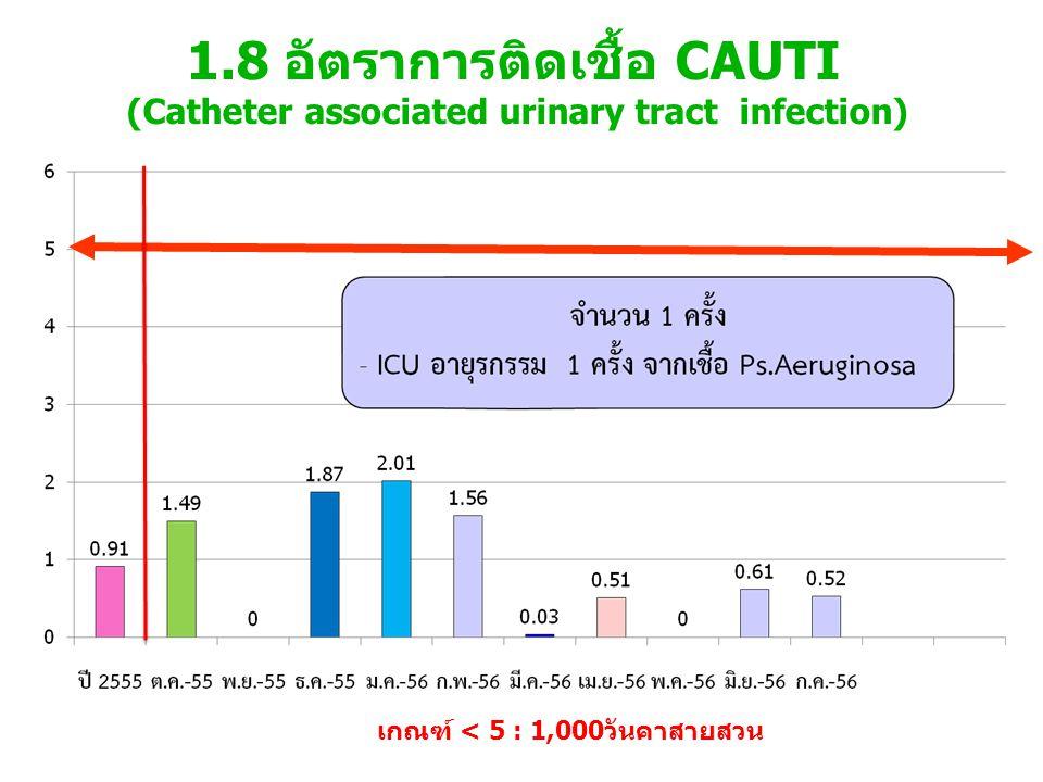 1.9 อัตราการติดเชื้อแผลผ่าตัด SSI (01,02) Sit Specific Infection (สะอาด,กึ่งปนเปื้อน) เกณฑ์ < 4.5 %