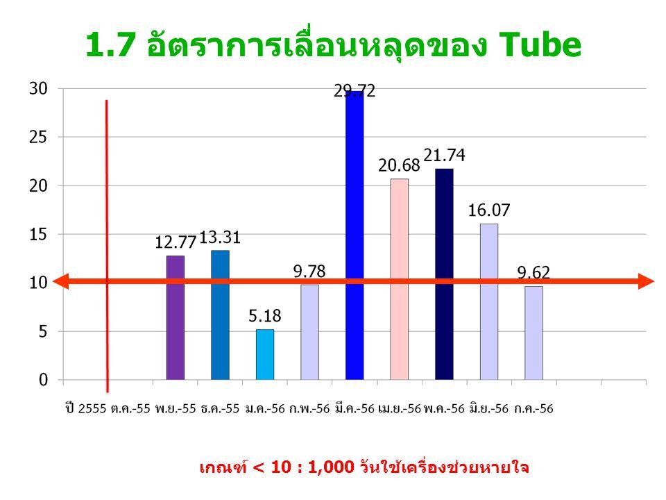1.7 อัตราการเลื่อนหลุดของ Tube เกณฑ์ < 10 : 1,000 วันใช้เครื่องช่วยหายใจ
