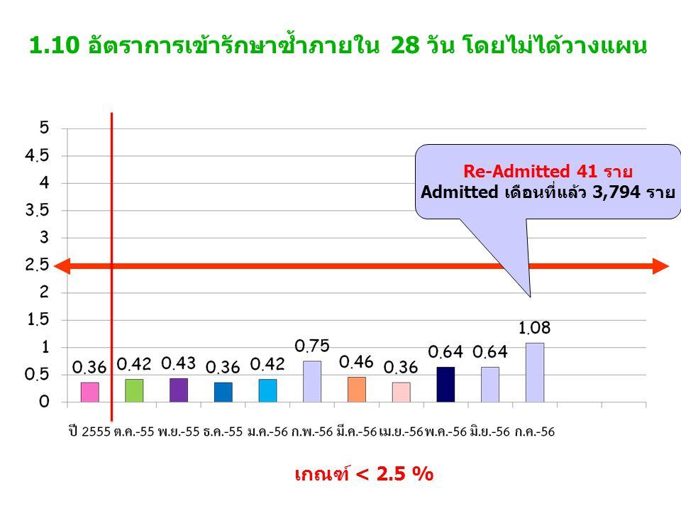1.10 อัตราการเข้ารักษาซ้ำภายใน 28 วัน โดยไม่ได้วางแผน เกณฑ์ < 2.5 % Re-Admitted 41 ราย Admitted เดือนที่แล้ว 3,794 ราย