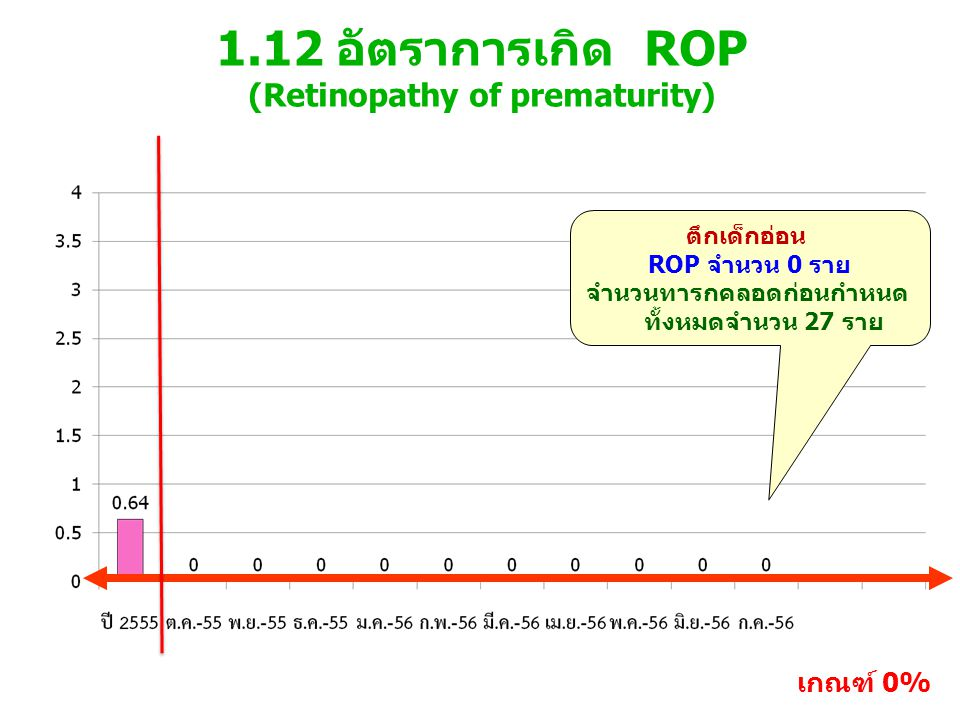 1.12 อัตราการเกิด ROP (Retinopathy of prematurity) เกณฑ์ 0% ตึกเด็กอ่อน ROP จำนวน 0 ราย จำนวนทารกคลอดก่อนกำหนด ทั้งหมดจำนวน 27 ราย