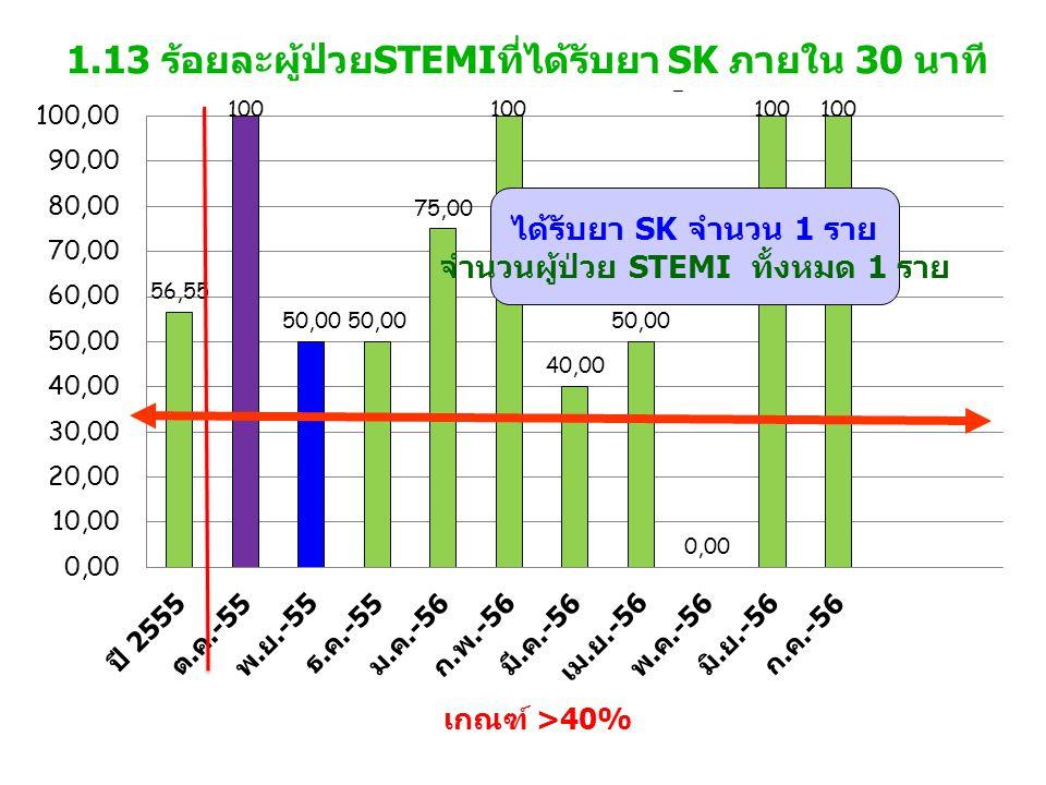 1.13 ร้อยละผู้ป่วยSTEMIที่ได้รับยา SK ภายใน 30 นาที เกณฑ์ >40%