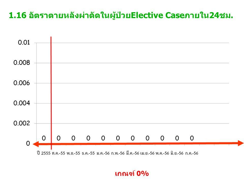 1.17 อัตราผ่าตัดซ้ำ เกณฑ์ 0% ผ่าตัดทั้งหมด 654 ราย ผ่าตัดซ้ำ 0 ราย