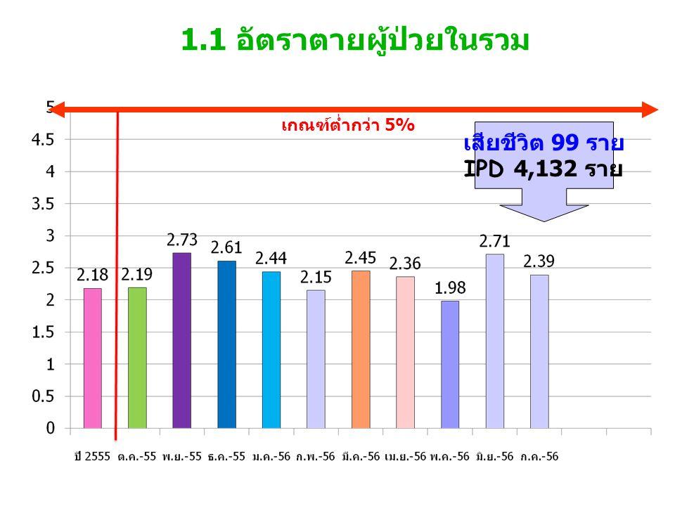 1.1 อัตราตายผู้ป่วยในรวม เกณฑ์ต่ำกว่า 5% เสียชีวิต 99 ราย IPD 4,132 ราย