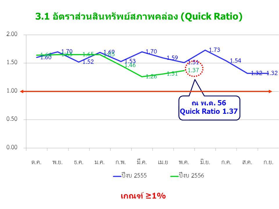 3.1 อัตราส่วนสินทรัพย์สภาพคล่อง (Quick Ratio) เกณฑ์ ≥1% ณ พ.ค. 56 Quick Ratio 1.37