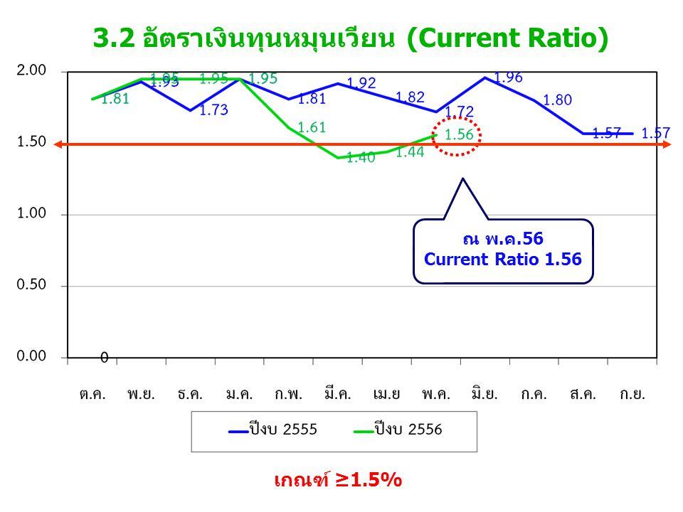3.2 อัตราเงินทุนหมุนเวียน (Current Ratio) เกณฑ์ ≥1.5% ณ พ.ค.56 Current Ratio 1.56