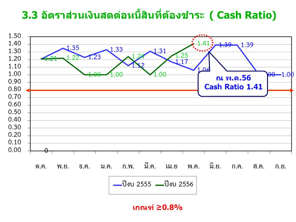 3.3 อัตราส่วนเงินสดต่อหนี้สินที่ต้องชำระ ( Cash Ratio) เกณฑ์ ≥0.8% ณ พ.ค.56 Cash Ratio 1.41