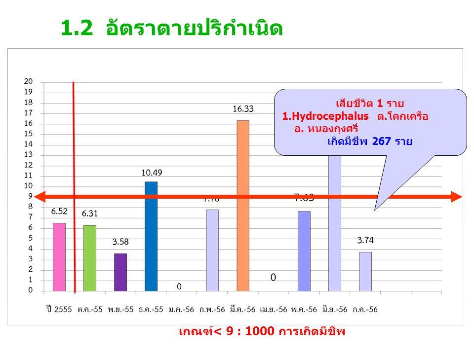 1.3 อัตราการเกิดภาวะการขาดออกซิเจน ในเด็กแรกเกิด เกณฑ์ 30:1,000 การเกิดมีชีพ BA 8 ราย ในเขต 1 ราย นอกเขต 7 ราย เกิดมีชีพ 267 ราย