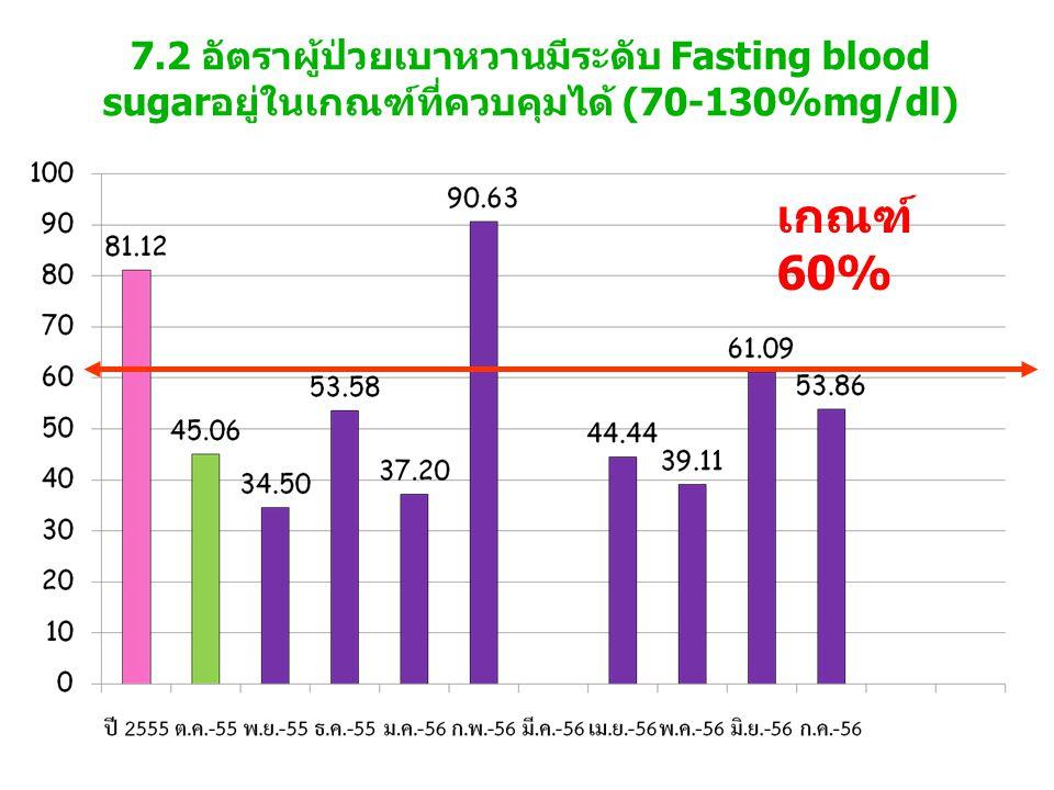 7.2 อัตราผู้ป่วยเบาหวานมีระดับ Fasting blood sugarอยู่ในเกณฑ์ที่ควบคุมได้ (70-130%mg/dl) เกณฑ์ 60%