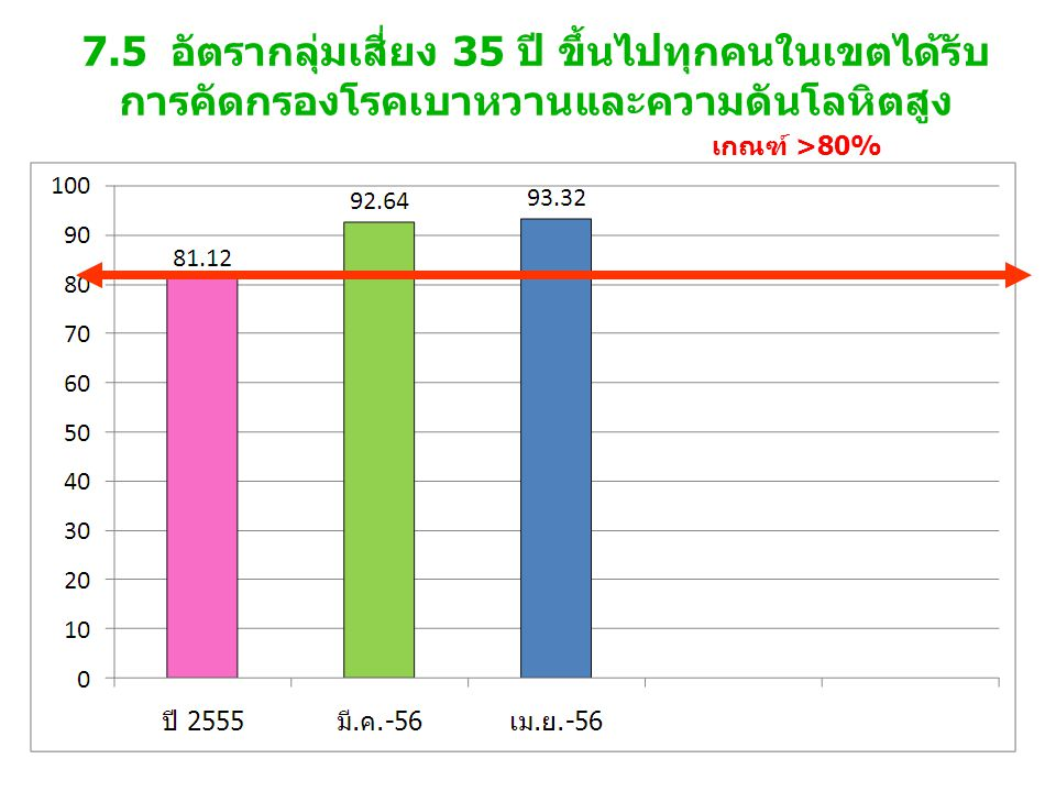 7.5 อัตรากลุ่มเสี่ยง 35 ปี ขึ้นไปทุกคนในเขตได้รับ การคัดกรองโรคเบาหวานและความดันโลหิตสูง เกณฑ์ >80%