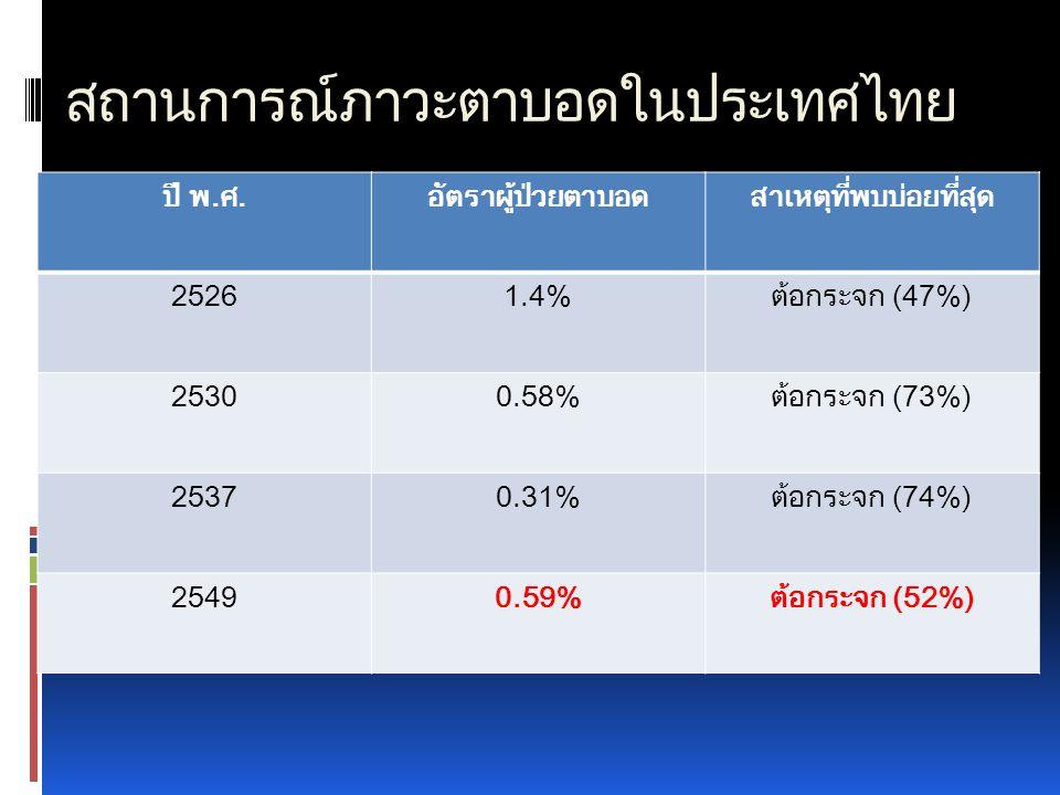 สถานการณ์ภาวะตาบอดในประเทศไทย ปี พ.ศ.อัตราผู้ป่วยตาบอดสาเหตุที่พบบ่อยที่สุด 25261.4%ต้อกระจก (47%) 25300.58%ต้อกระจก (73%) 25370.31%ต้อกระจก (74%) 254
