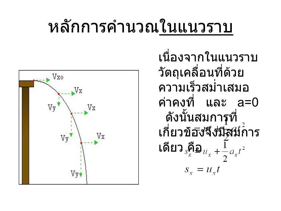 หลักการคำนวณในแนวราบ เนื่องจากในแนวราบ วัตถุเคลื่อนที่ด้วย ความเร็วสม่ำเสมอ ค่าคงที่ และ a=0 ดังนั้นสมการที่ เกี่ยวข้องจึงมีสมการ เดียว คือ