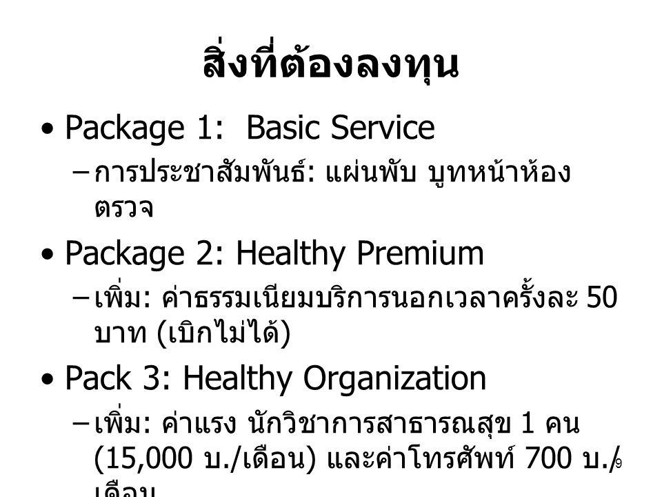 9 สิ่งที่ต้องลงทุน Package 1: Basic Service – การประชาสัมพันธ์ : แผ่นพับ บูทหน้าห้อง ตรวจ Package 2: Healthy Premium – เพิ่ม : ค่าธรรมเนียมบริการนอกเว