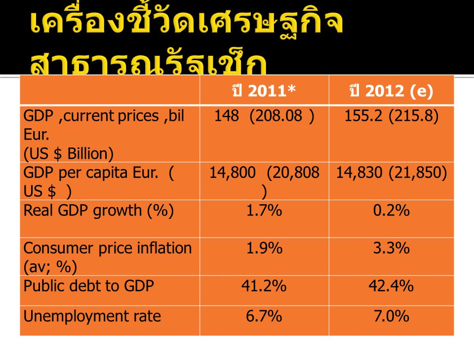 ปี 2011* ปี 2012 (e) GDP,current prices,bil Eur.