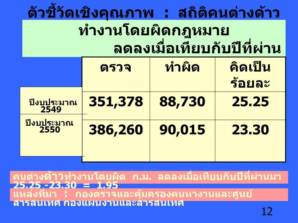 12 ตัวชี้วัดเชิงคุณภาพ : สถิติคนต่างด้าว ทำงานโดยผิดกฎหมาย ลดลงเมื่อเทียบกับปีที่ผ่าน มา ตรวจทำผิดคิดเป็น ร้อยละ 351,37888,73025.25 386,26090,01523.30