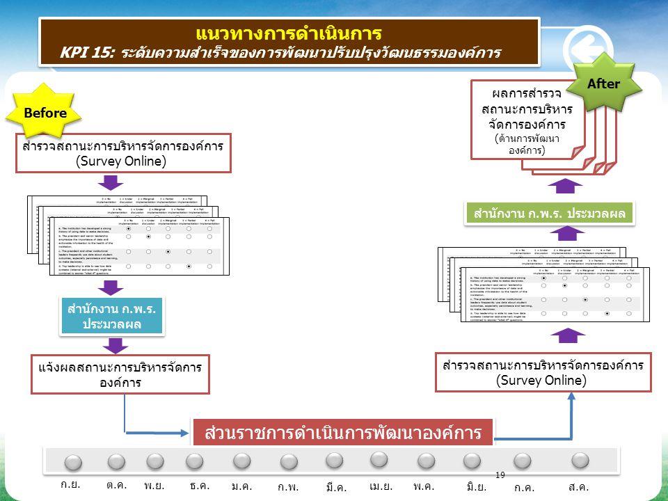 แนวทางการดำเนินการ KPI 15: ระดับความสำเร็จของการพัฒนาปรับปรุงวัฒนธรรมองค์การ แนวทางการดำเนินการ KPI 15: ระดับความสำเร็จของการพัฒนาปรับปรุงวัฒนธรรมองค์