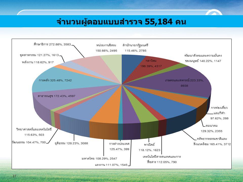 จำนวนผู้ตอบแบบสำรวจ 55,184 คน 27