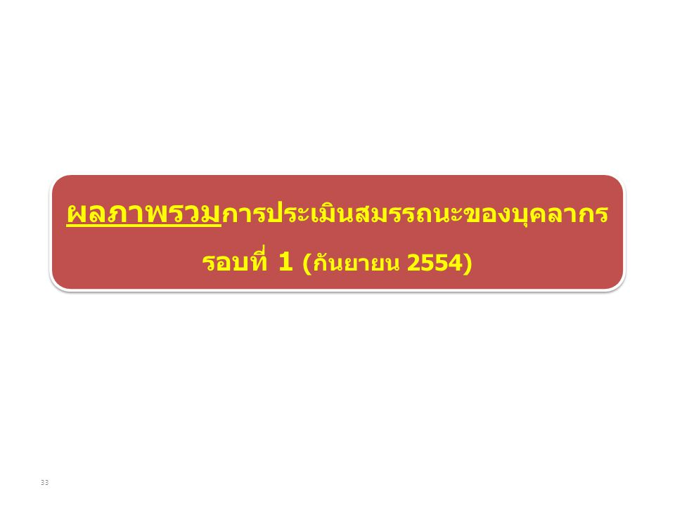 ผลภาพรวม การประเมินสมรรถนะของบุคลากร รอบที่ 1 (กันยายน 2554) ผลภาพรวม การประเมินสมรรถนะของบุคลากร รอบที่ 1 (กันยายน 2554) 33