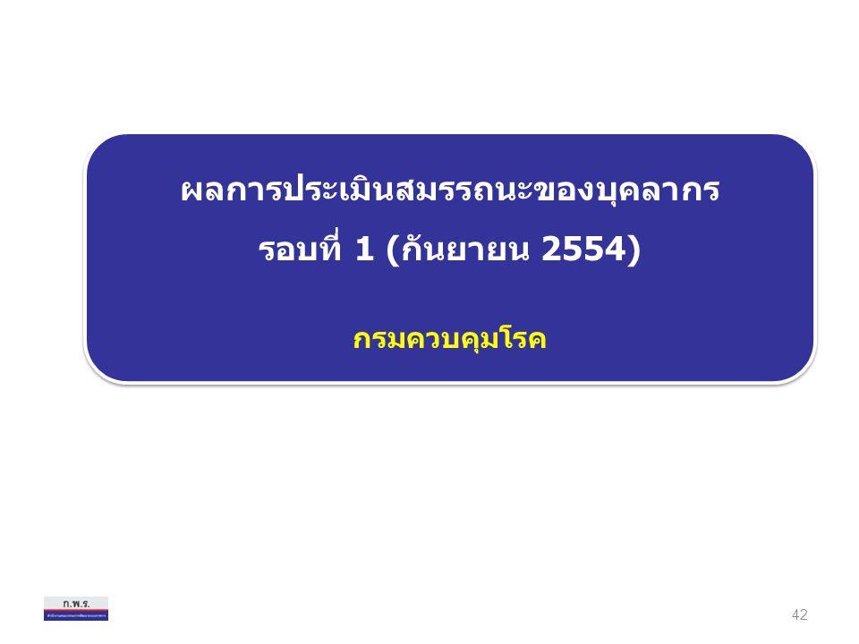ผลการประเมินสมรรถนะของบุคลากร รอบที่ 1 (กันยายน 2554) กรมควบคุมโรค ผลการประเมินสมรรถนะของบุคลากร รอบที่ 1 (กันยายน 2554) กรมควบคุมโรค 42