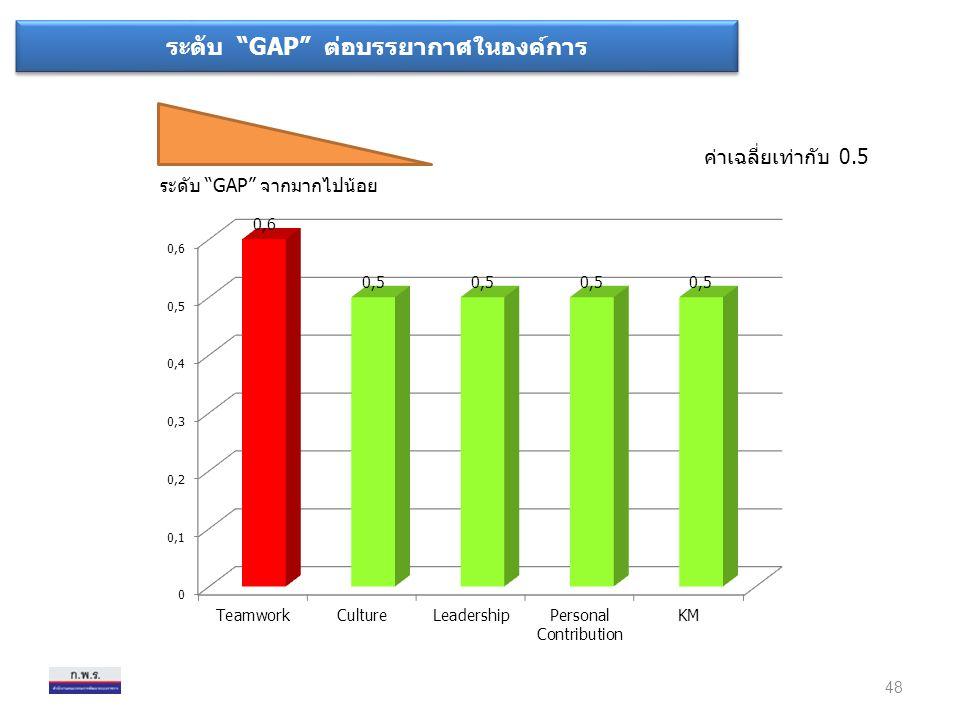 """ระดับ """"GAP"""" จากมากไปน้อย ค่าเฉลี่ยเท่ากับ 0.5 48 ระดับ """"GAP"""" ต่อบรรยากาศในองค์การ"""