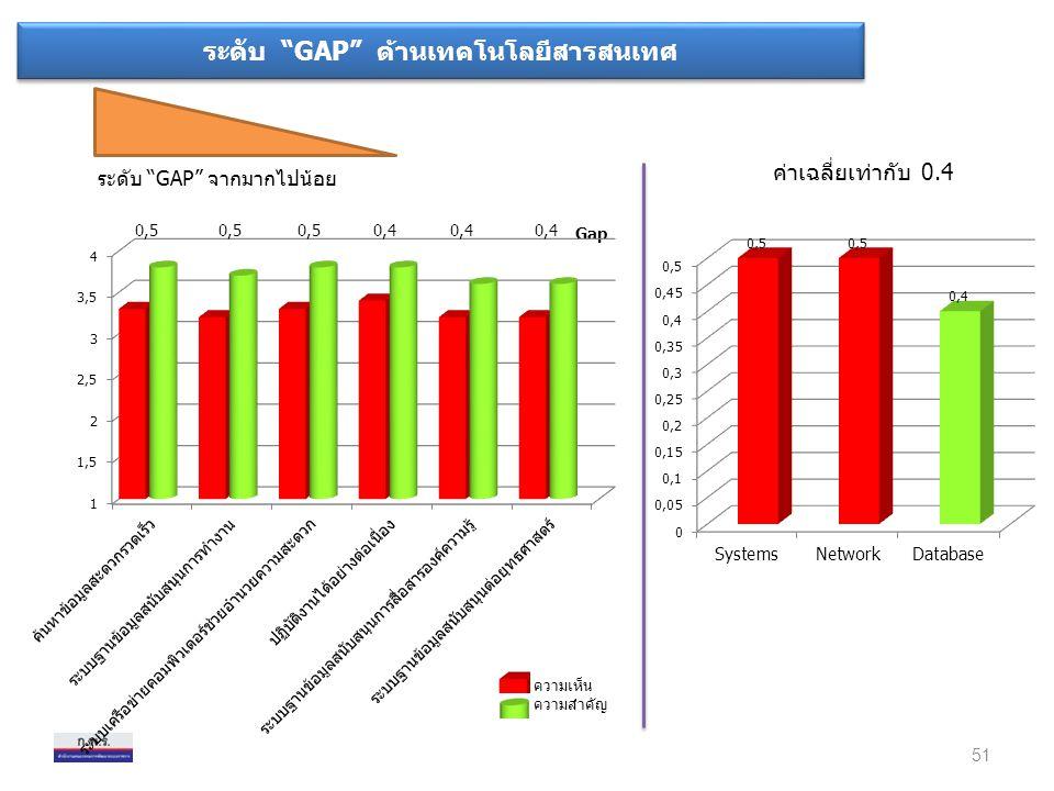 """ระดับ """"GAP"""" ด้านเทคโนโลยีสารสนเทศ ระดับ """"GAP"""" จากมากไปน้อย ค่าเฉลี่ยเท่ากับ 0.4 51 ความเห็น ความสำคัญ Gap"""