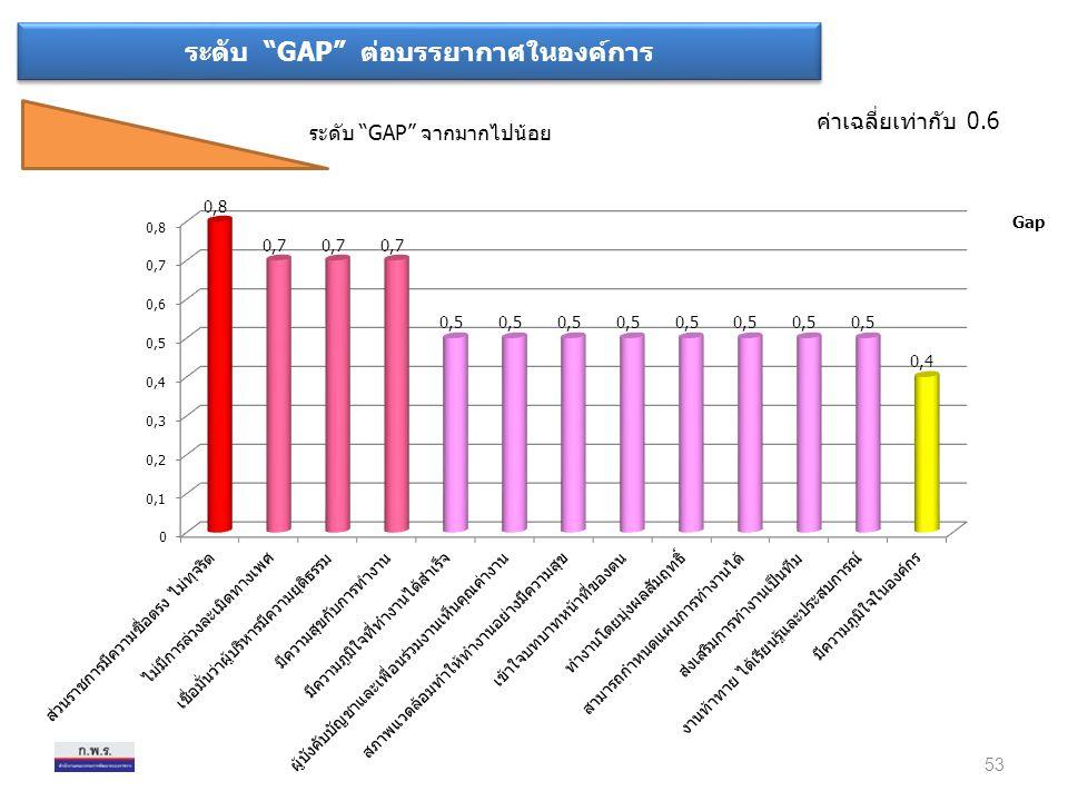"""ระดับ """"GAP"""" ต่อบรรยากาศในองค์การ ระดับ """"GAP"""" จากมากไปน้อย ค่าเฉลี่ยเท่ากับ 0.6 53 Gap"""