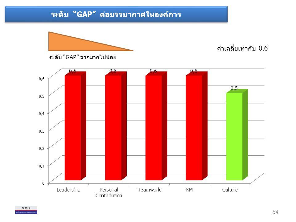"""ระดับ """"GAP"""" จากมากไปน้อย ค่าเฉลี่ยเท่ากับ 0.6 54 ระดับ """"GAP"""" ต่อบรรยากาศในองค์การ"""