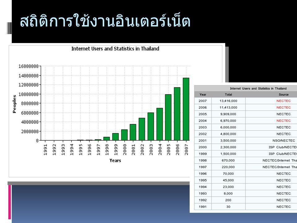 สถิติการใช้งานอินเตอร์เน็ต http://internet.nectec.or.th/
