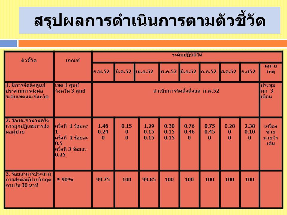 สรุปผลการดำเนินการตามตัวชี้วัด ตัวชี้วัดเกณฑ์ ระดับปฏิบัติได้ ก.พ.52 มี.ค.52 เม.ย.52 พ.ค.52มิ.ย.52ก.ค.52 ส.ค.52ก.ย52 หมาย เหตุ 1. มีการจัดตั้งศูนย์ ปร