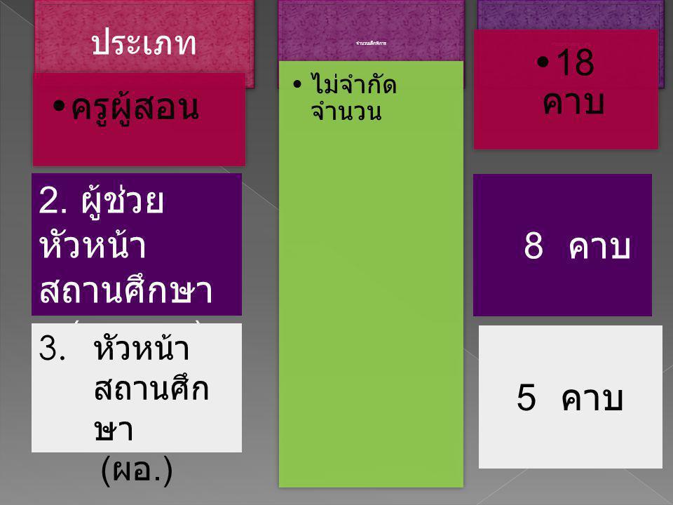 ประเภท ครูผู้สอน จำนวนเด็กพิการ ไม่จำกัด จำนวน จำนวนคาบสอน : สป 18 คาบ 2. ผู้ช่วย หัวหน้า สถานศึกษา ( รองผอ.) 3. หัวหน้า สถานศึก ษา ( ผอ.) 5 คาบ 8 คาบ