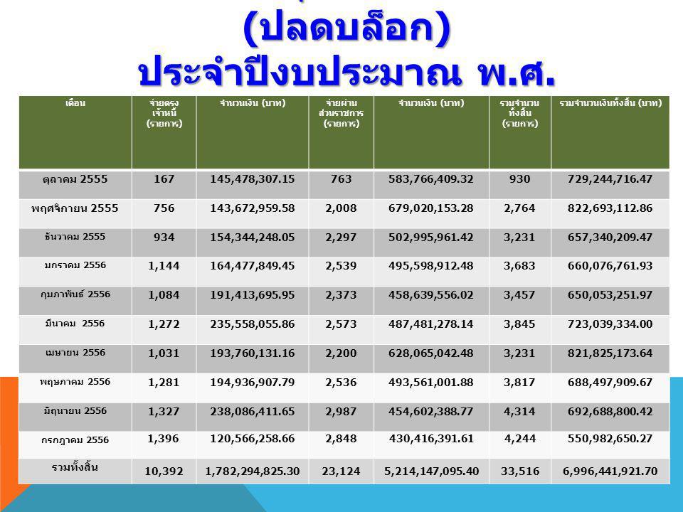 สถิติการอนุมัติการเบิกจ่าย ( ปลดบล็อก ) ประจำปีงบประมาณ พ. ศ. 2556 เดือนจ่ายตรง เจ้าหนี้ ( รายการ ) จำนวนเงิน ( บาท ) จ่ายผ่าน ส่วนราชการ ( รายการ ) จ
