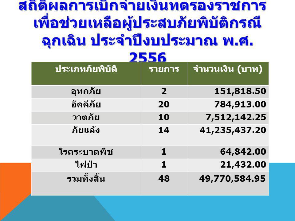 สถิติผลการเบิกจ่ายเงินทดรองราชการ เพื่อช่วยเหลือผู้ประสบภัยพิบัติกรณี ฉุกเฉิน ประจำปีงบประมาณ พ. ศ. 2556 ประเภทภัยพิบัติรายการจำนวนเงิน ( บาท ) อุทกภั