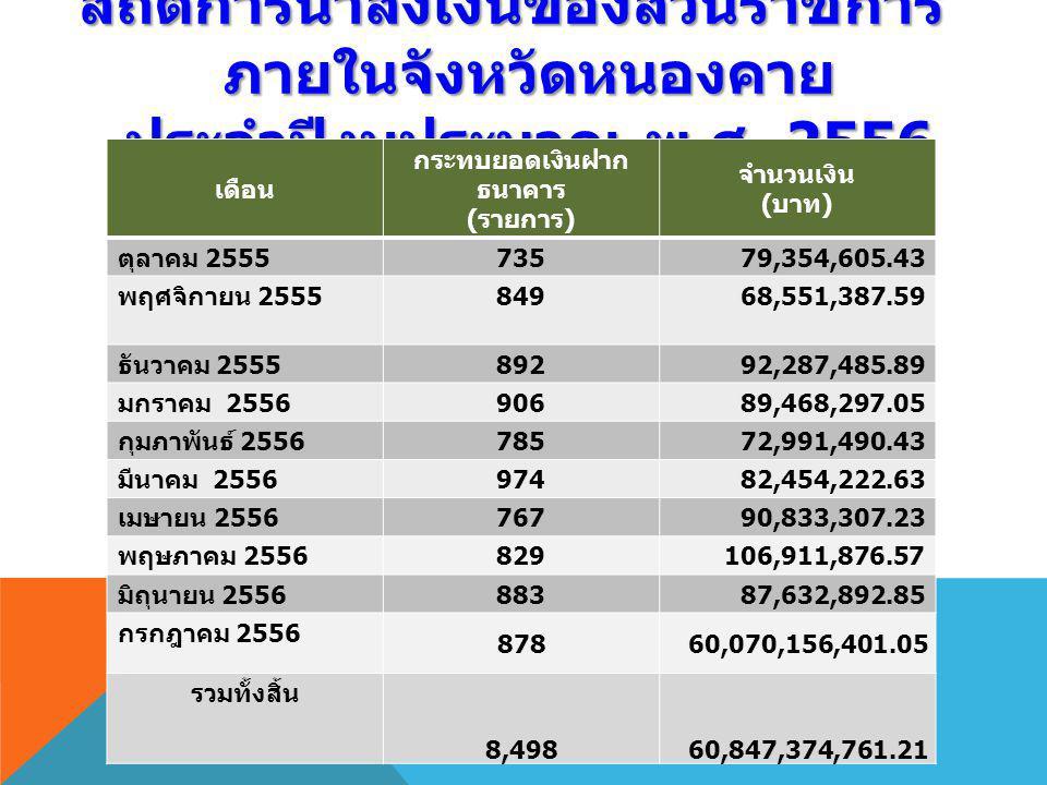 สถิติการนำส่งเงินของส่วนราชการ ภายในจังหวัดหนองคาย ประจำปีงบประมาณ พ. ศ. 2556 เดือน กระทบยอดเงินฝาก ธนาคาร ( รายการ ) จำนวนเงิน ( บาท ) ตุลาคม 2555 73