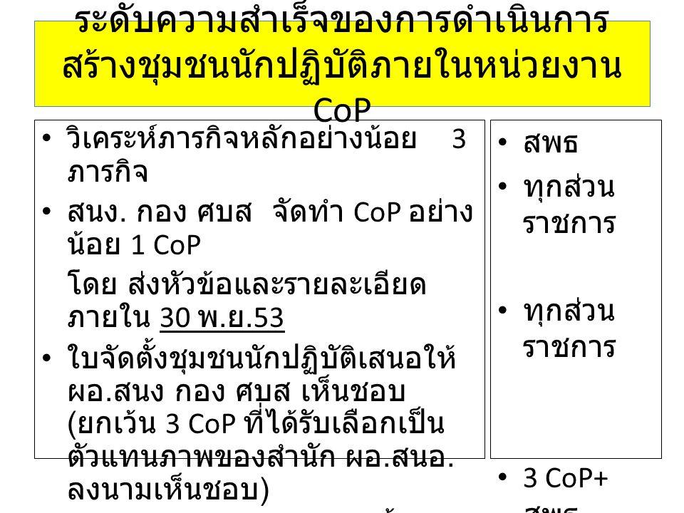 ระดับความสำเร็จของการดำเนินการ สร้างชุมชนนักปฏิบัติภายในหน่วยงาน CoP วิเคระห์ภารกิจหลักอย่างน้อย 3 ภารกิจ สนง. กอง ศบส จัดทำ CoP อย่าง น้อย 1 CoP โดย
