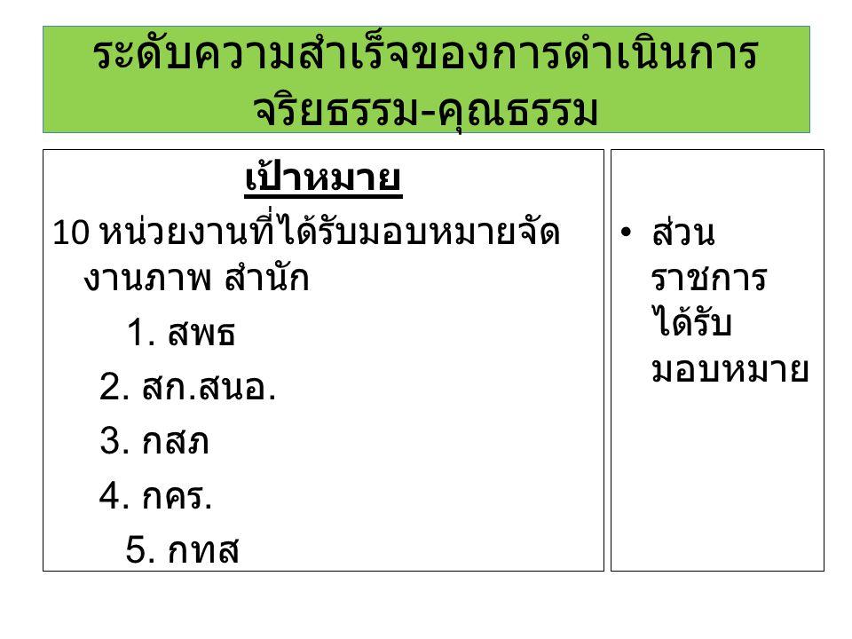 ระดับความสำเร็จของการดำเนินการ จริยธรรม - คุณธรรม เป้าหมาย 10 หน่วยงานที่ได้รับมอบหมายจัด งานภาพ สำนัก 1. สพธ 2. สก. สนอ. 3. กสภ 4. กคร. 5. กทส ส่วน ร