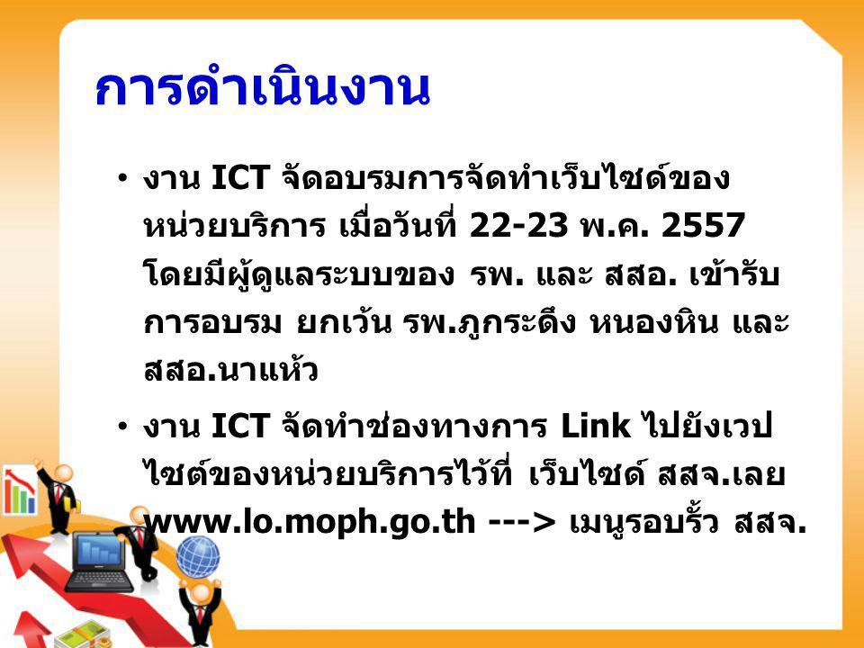 การดำเนินงาน งาน ICT จัดอบรมการจัดทำเว็บไซด์ของ หน่วยบริการ เมื่อวันที่ 22-23 พ.ค. 2557 โดยมีผู้ดูแลระบบของ รพ. และ สสอ. เข้ารับ การอบรม ยกเว้น รพ.ภูก