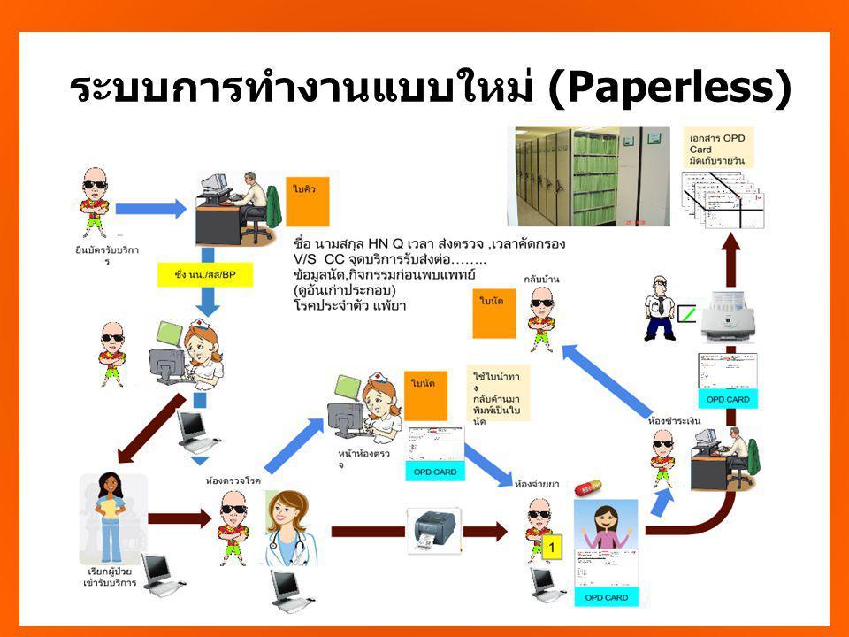 ระบบการทำงานแบบใหม่ (Paperless)
