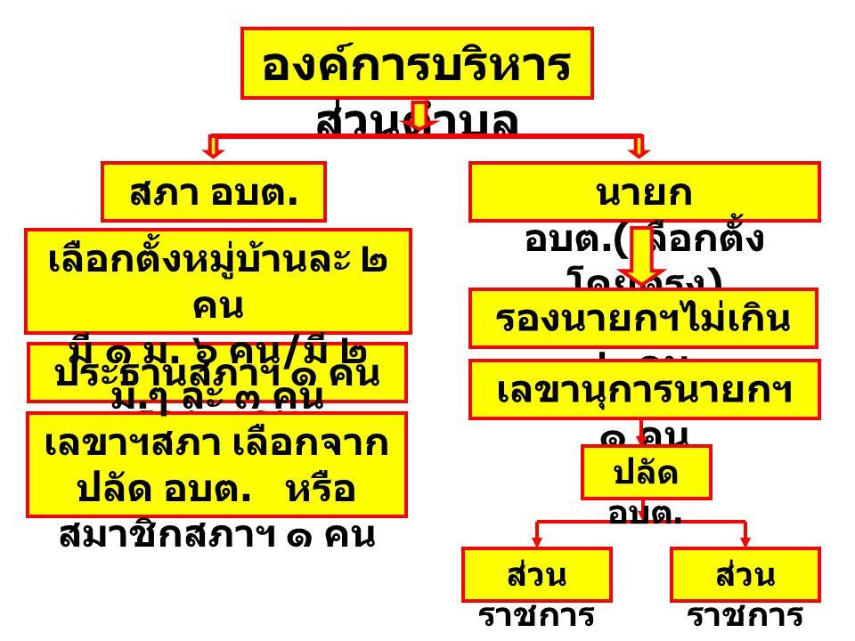 องค์การบริหาร ส่วนตำบล สภา อบต. นายก อบต.( เลือกตั้ง โดยตรง ) ประธานสภาฯ ๑ คน รอง ๑ คน เลขาฯสภา เลือกจาก ปลัด อบต. หรือ สมาชิกสภาฯ ๑ คน เลือกตั้งหมู่บ