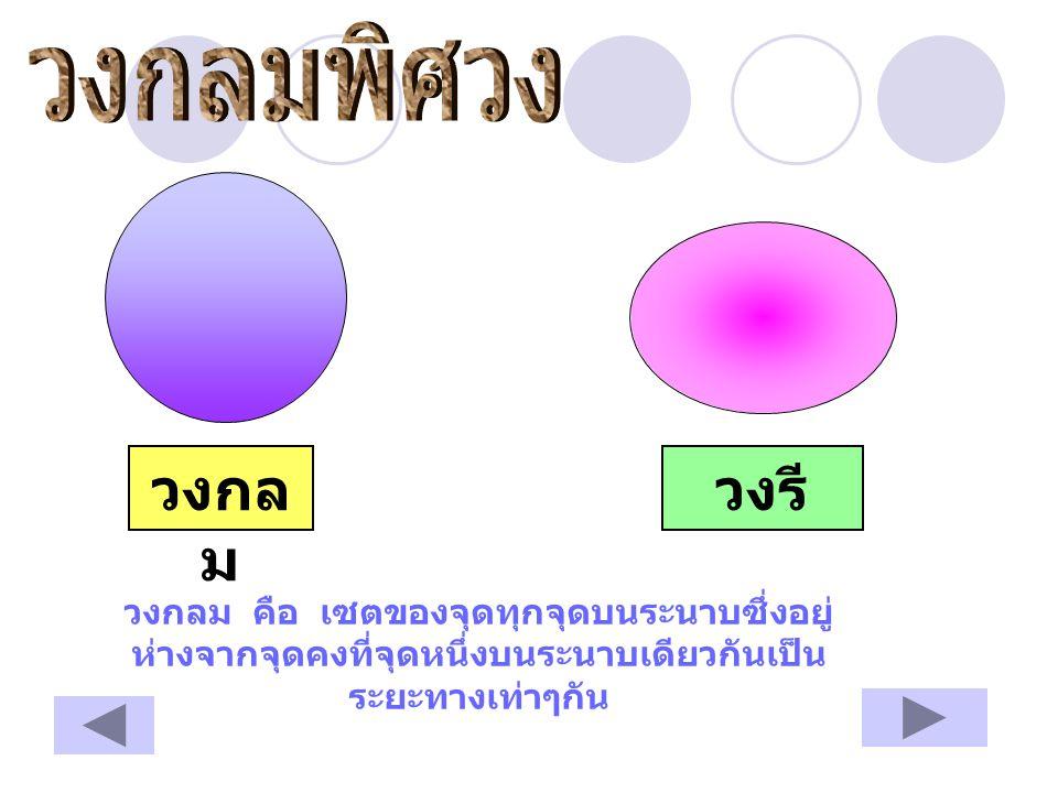 1.จุดคงที่ O เรียกว่าจุดศูนย์กลาง 2. ส่วนของเส้นตรง OCเรียกว่ารัศมี 3.